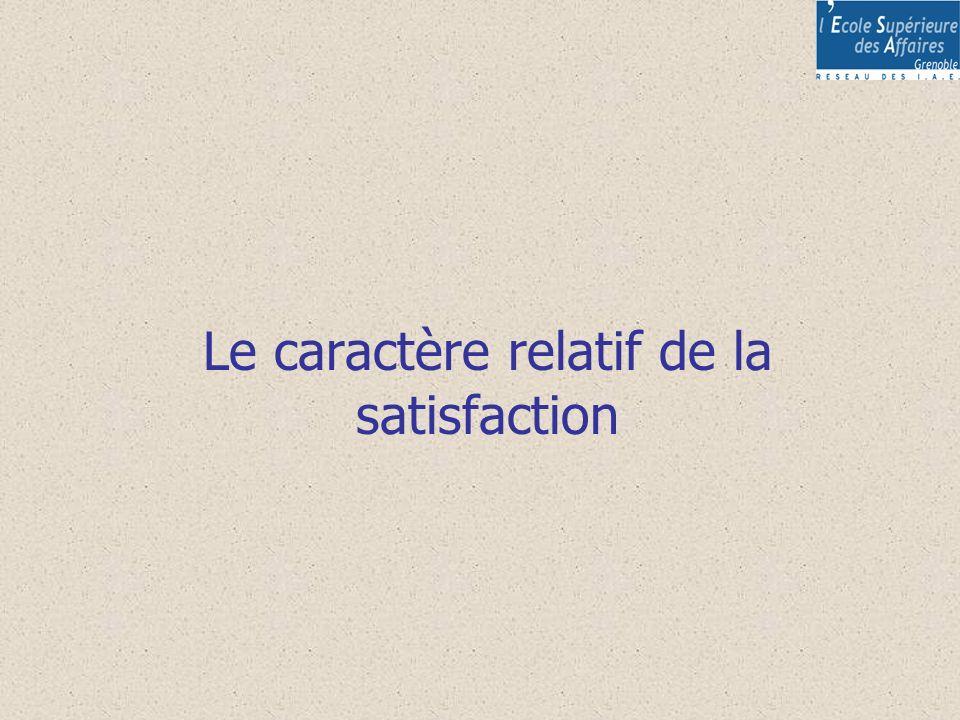 Le caractère relatif de la satisfaction