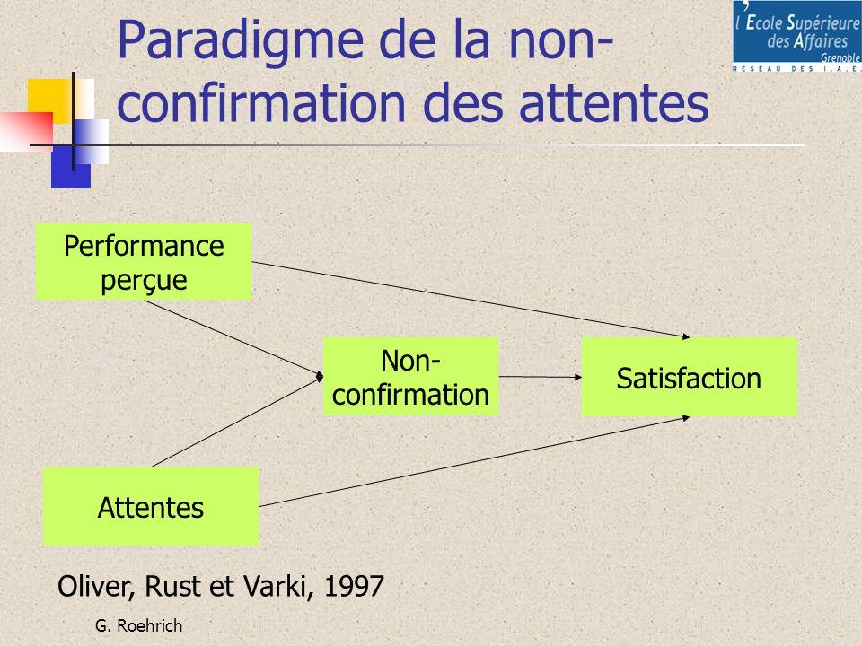 Paradigme de la non-confirmation des attentes