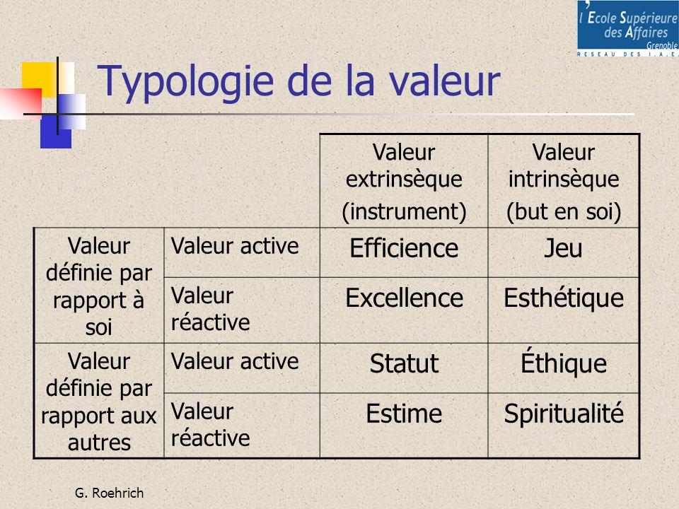 Typologie de la valeur Efficience Jeu Excellence Esthétique Statut