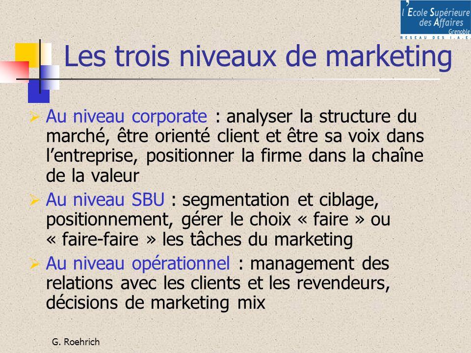 Les trois niveaux de marketing