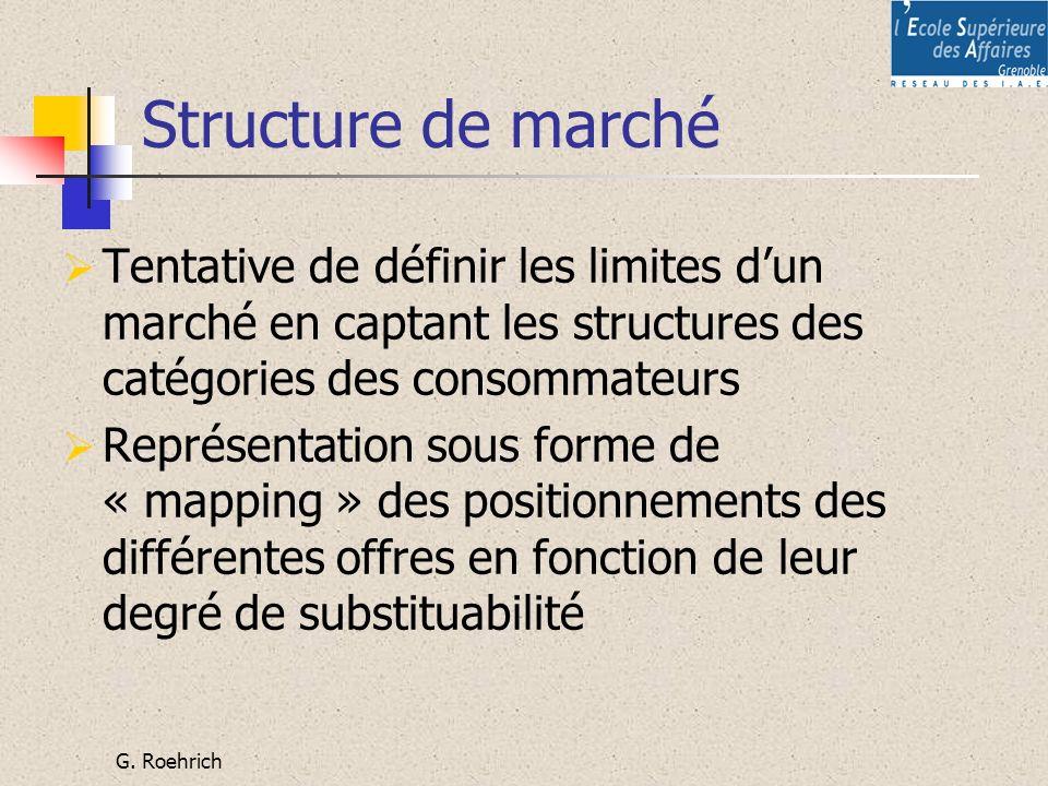 Structure de marché Tentative de définir les limites d'un marché en captant les structures des catégories des consommateurs.