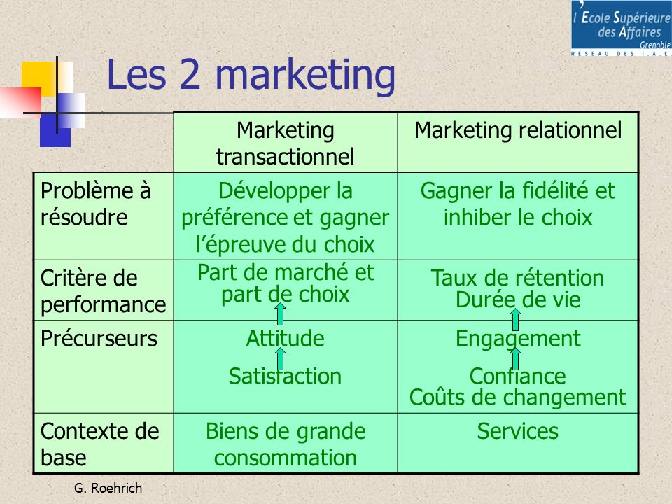Les 2 marketing Marketing transactionnel Marketing relationnel