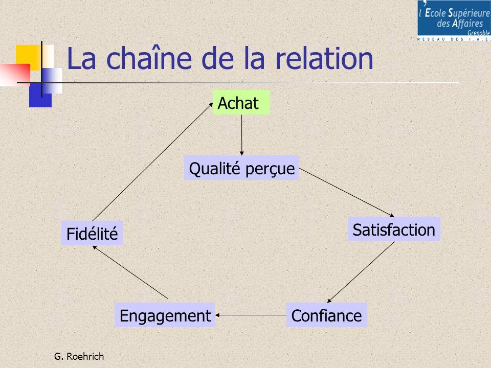 La chaîne de la relation
