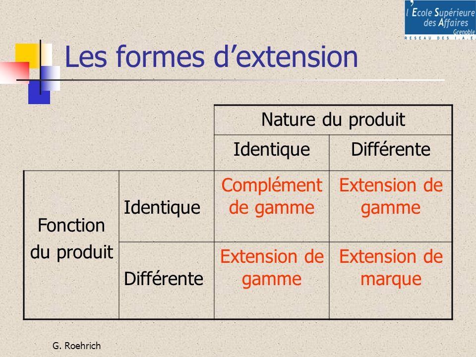 Les formes d'extension