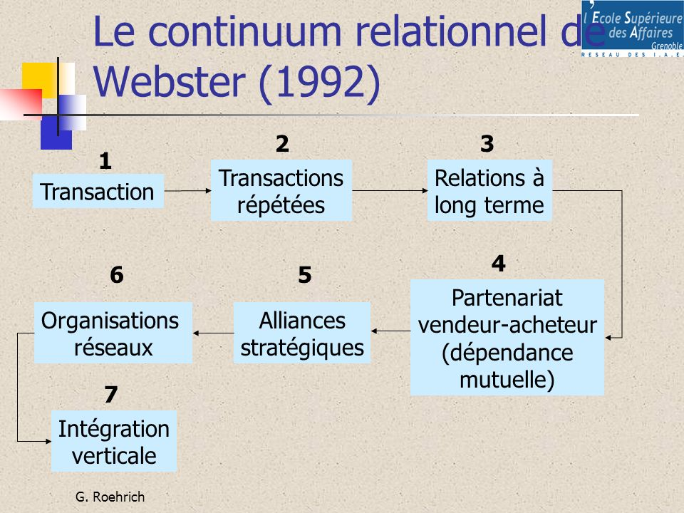 Le continuum relationnel de Webster (1992)