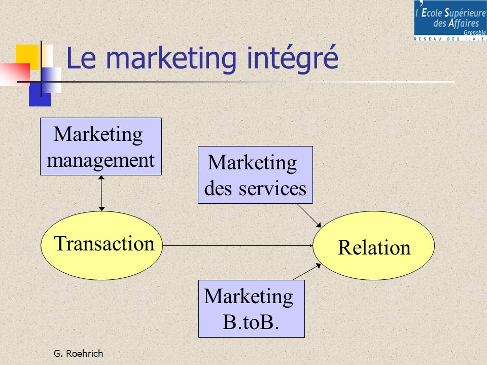 Le marketing intégré Marketing management Marketing des services