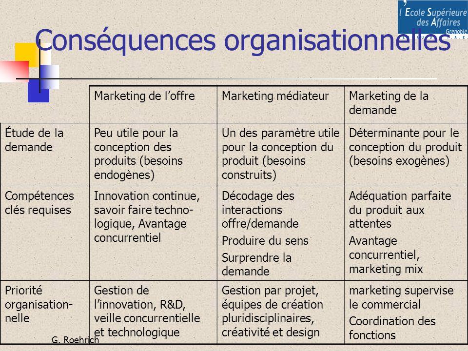 Conséquences organisationnelles
