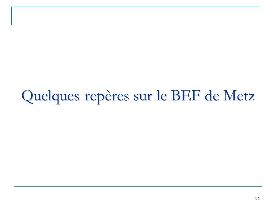 Quelques repères sur le BEF de Metz