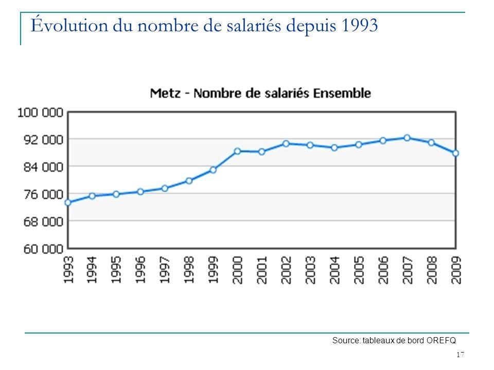 Évolution du nombre de salariés depuis 1993