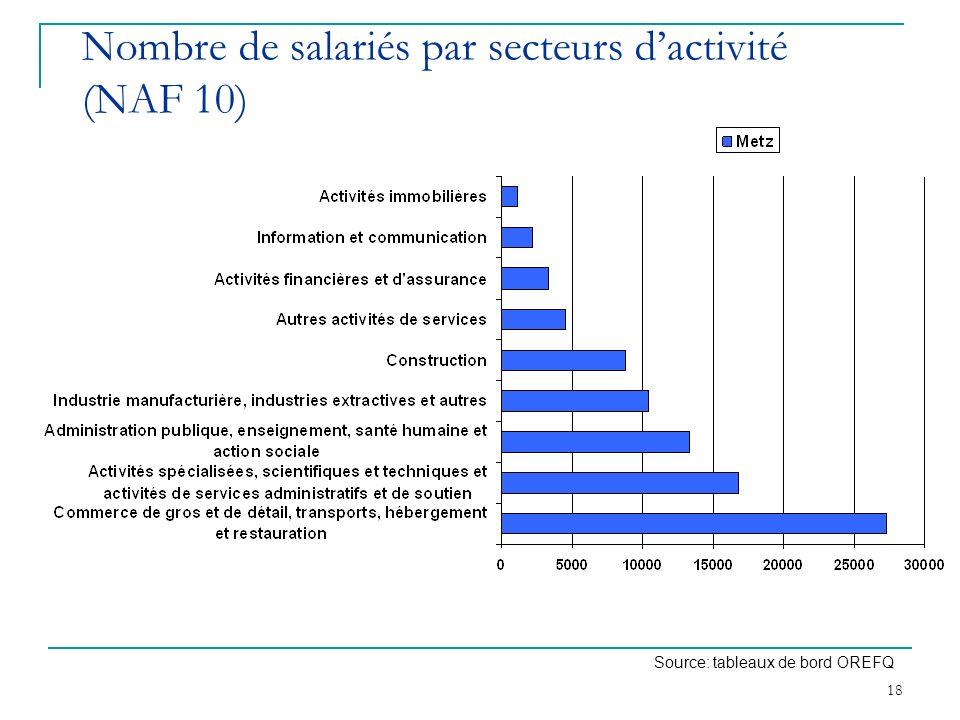 Nombre de salariés par secteurs d'activité (NAF 10)