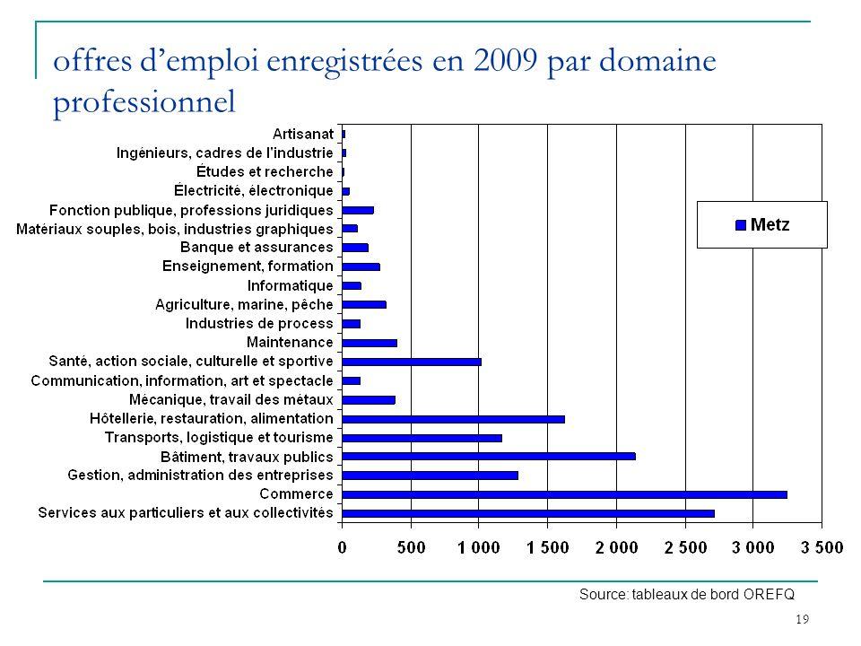 offres d'emploi enregistrées en 2009 par domaine professionnel