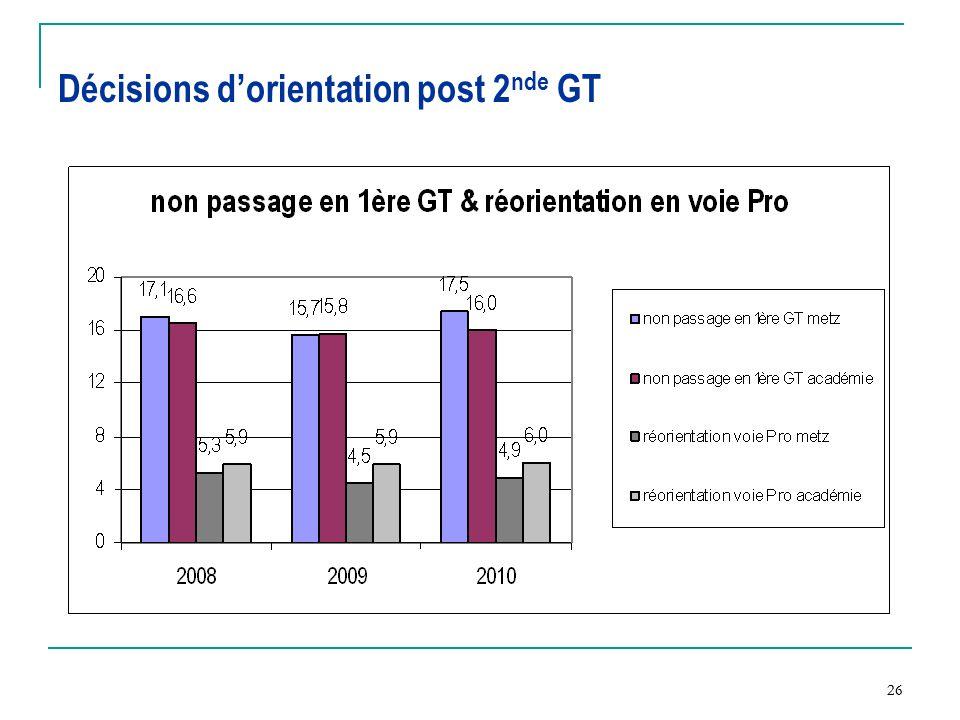 Décisions d'orientation post 2nde GT