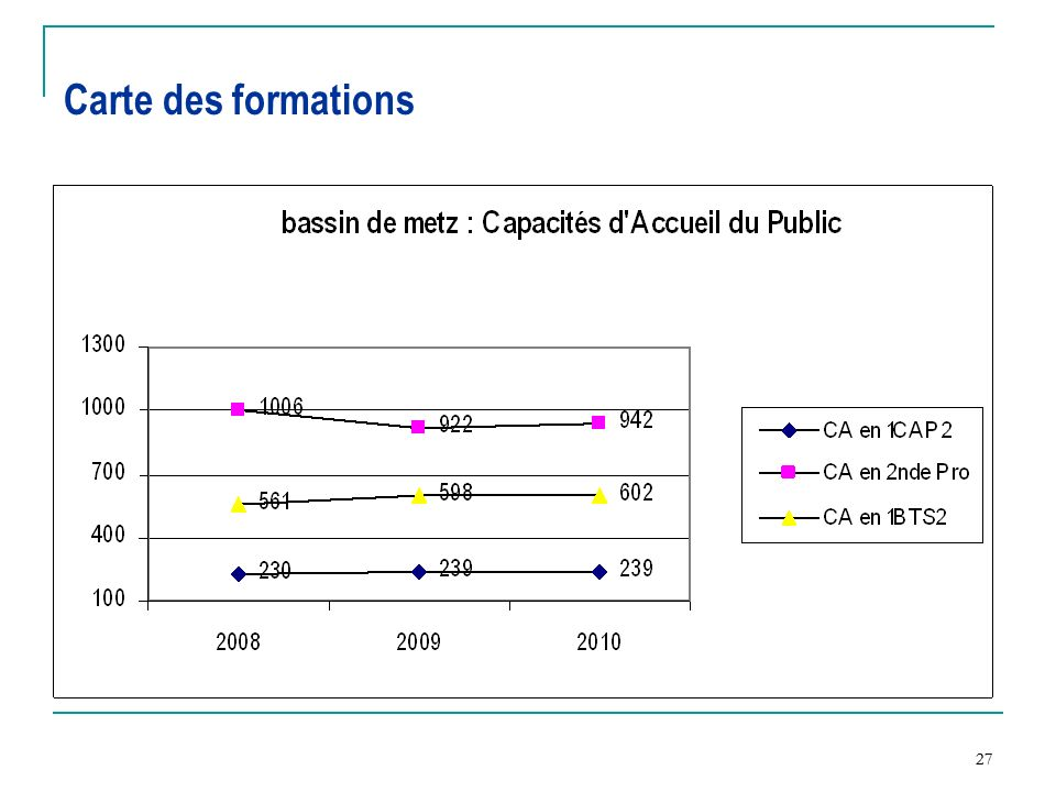 Carte des formations 27 27
