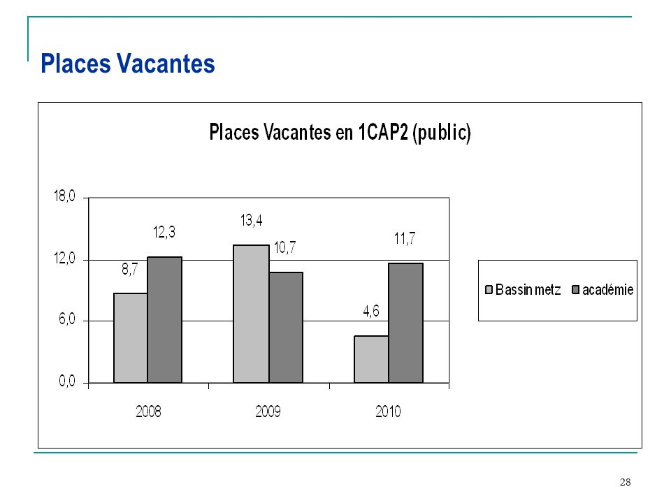 Places Vacantes 28 28