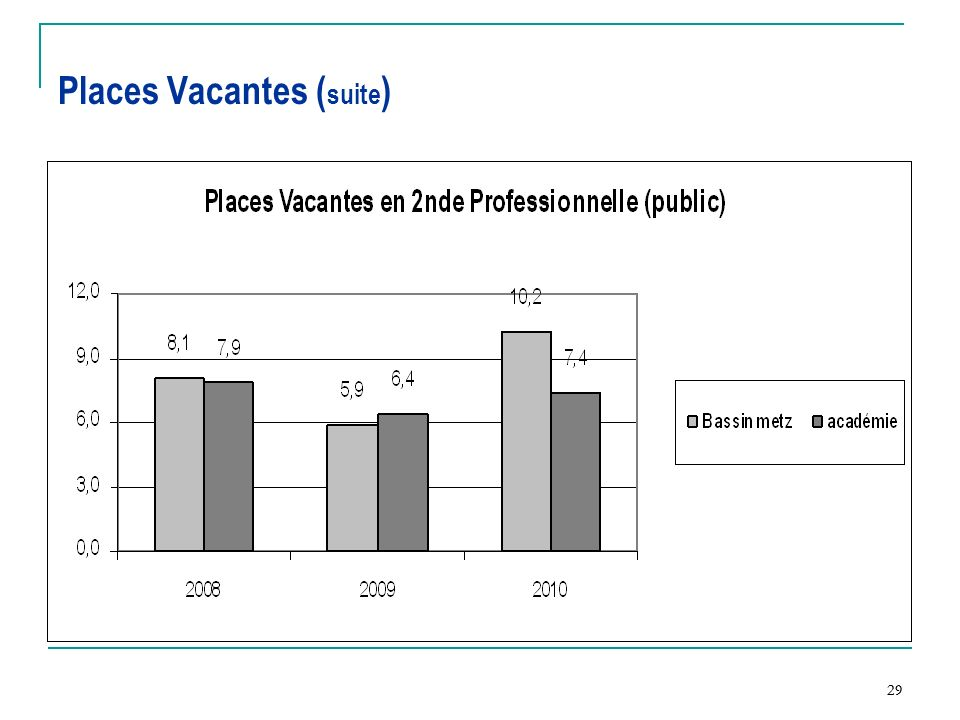 Places Vacantes (suite)