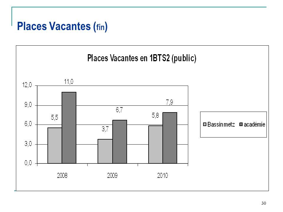 Places Vacantes (fin) 30