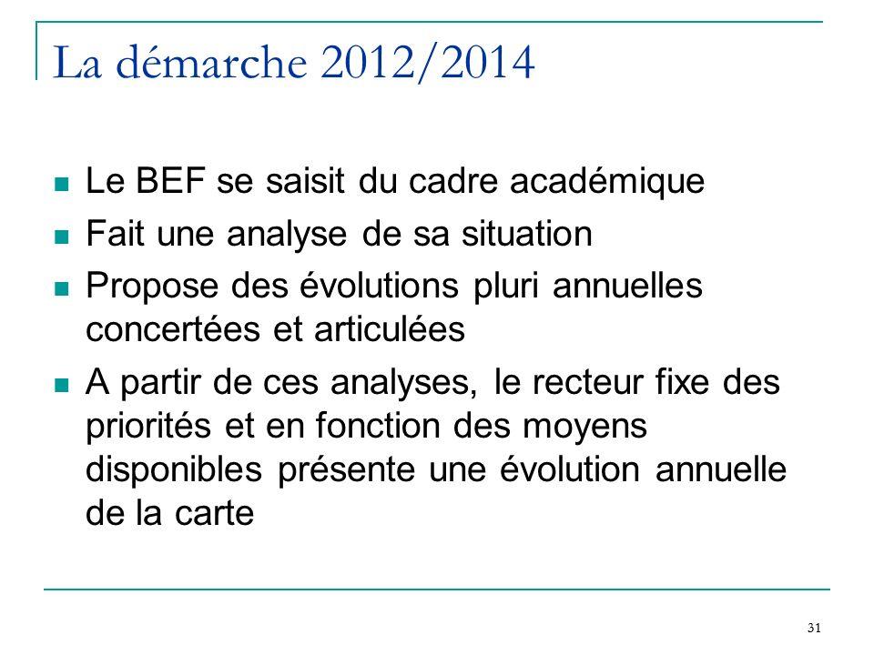 La démarche 2012/2014 Le BEF se saisit du cadre académique