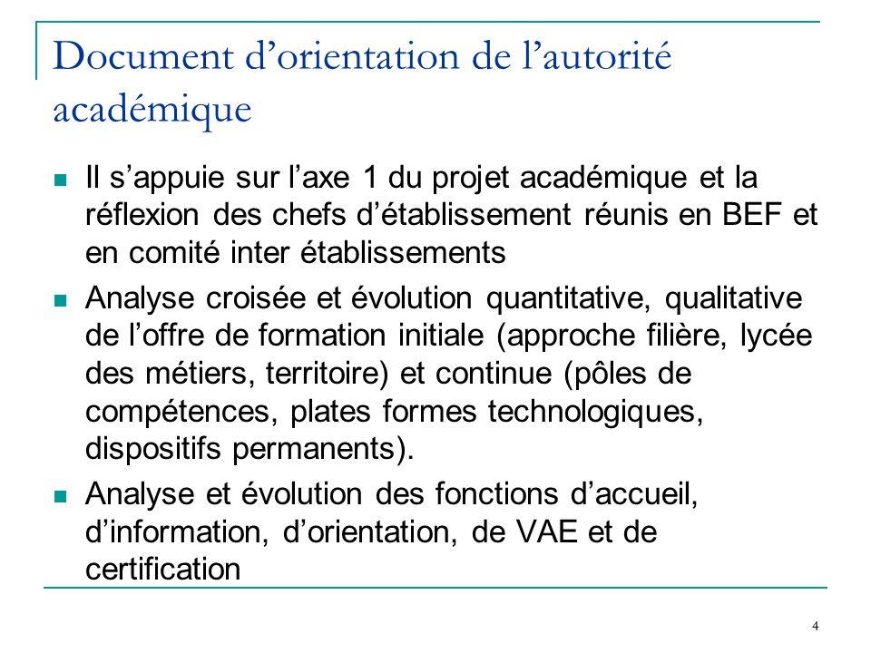 Document d'orientation de l'autorité académique