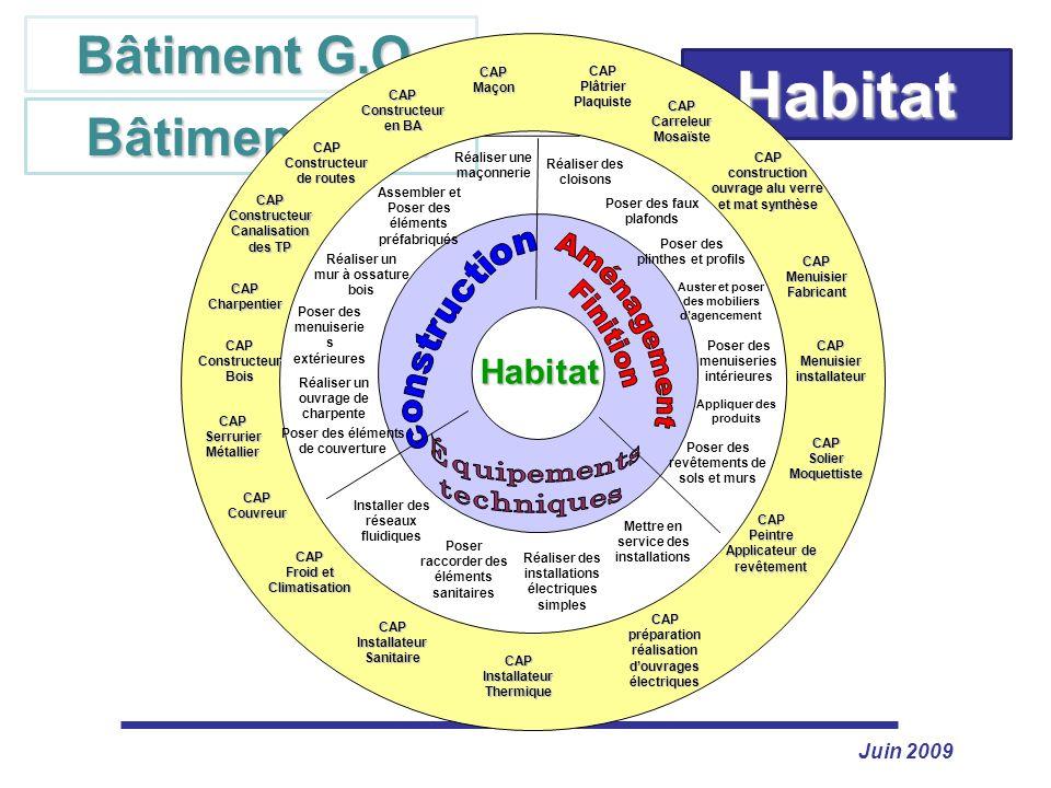 Habitat Bâtiment G.O. Bâtiment S.O. Aménagement Finition Habitat