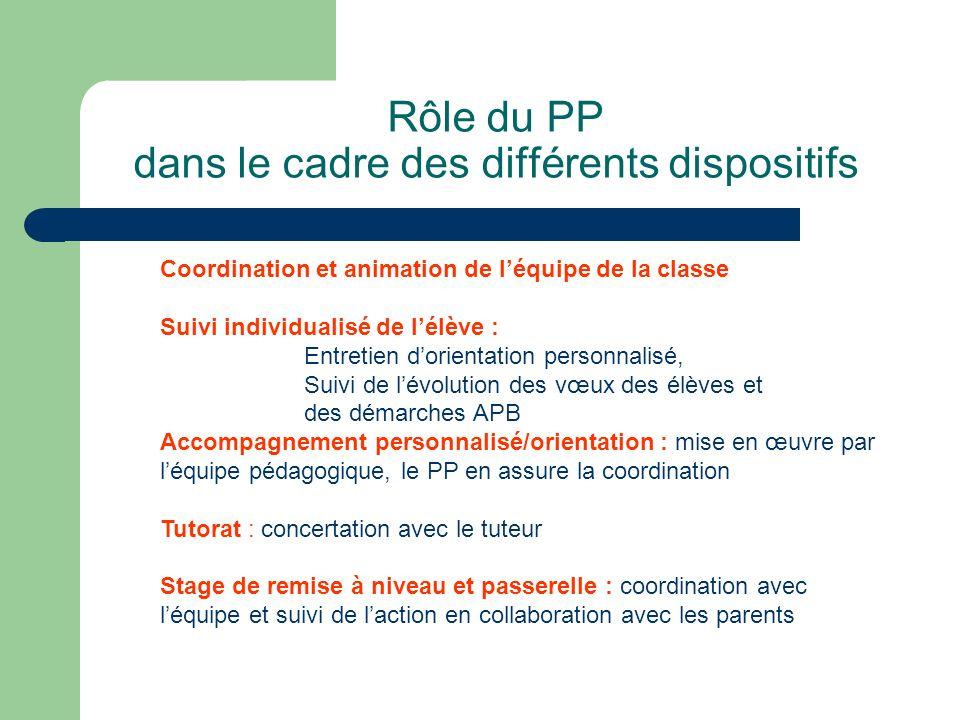 Rôle du PP dans le cadre des différents dispositifs
