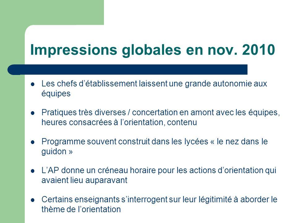 Impressions globales en nov. 2010