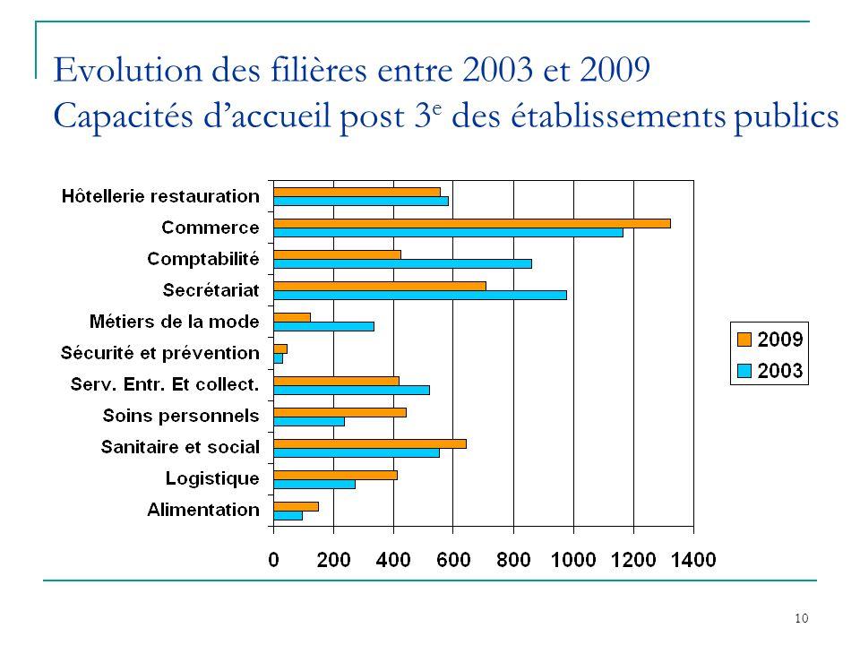 Evolution des filières entre 2003 et 2009 Capacités d'accueil post 3e des établissements publics
