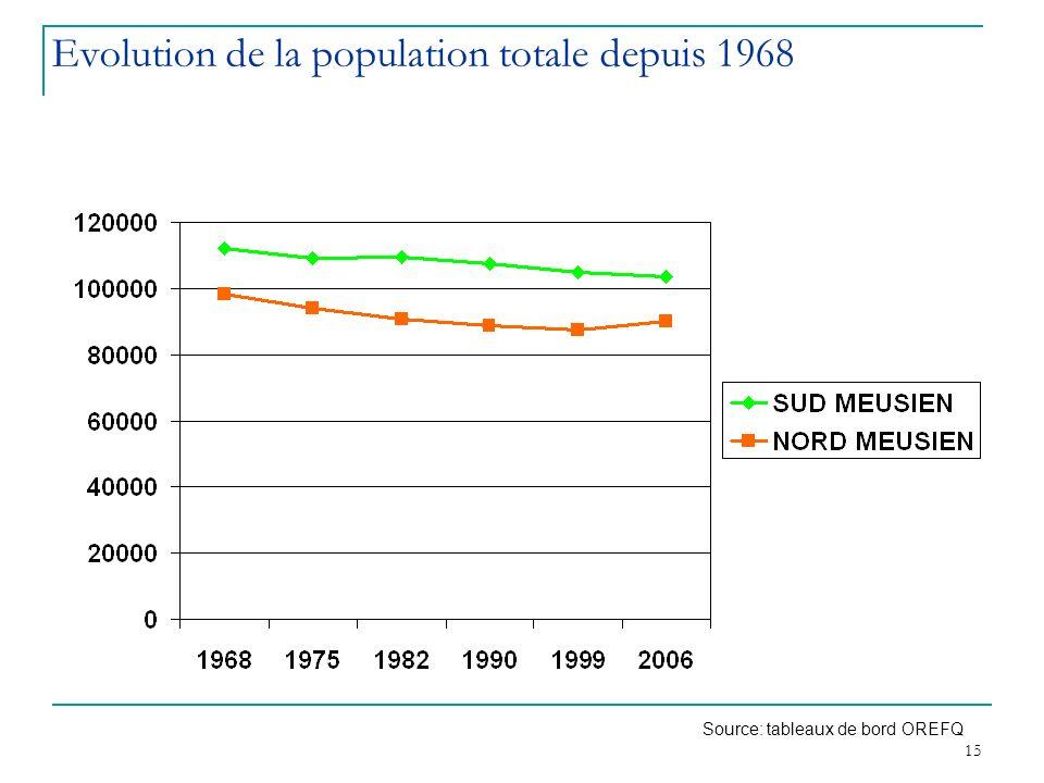 Evolution de la population totale depuis 1968