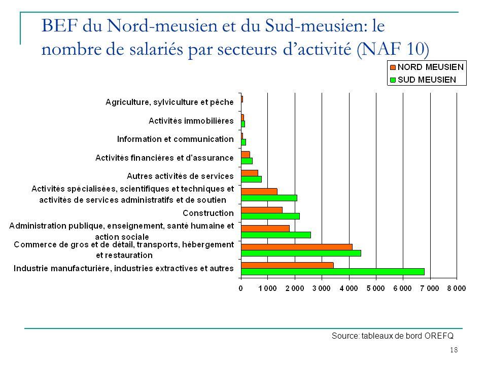 BEF du Nord-meusien et du Sud-meusien: le nombre de salariés par secteurs d'activité (NAF 10)