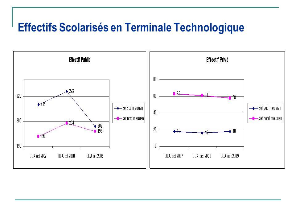 Effectifs Scolarisés en Terminale Technologique