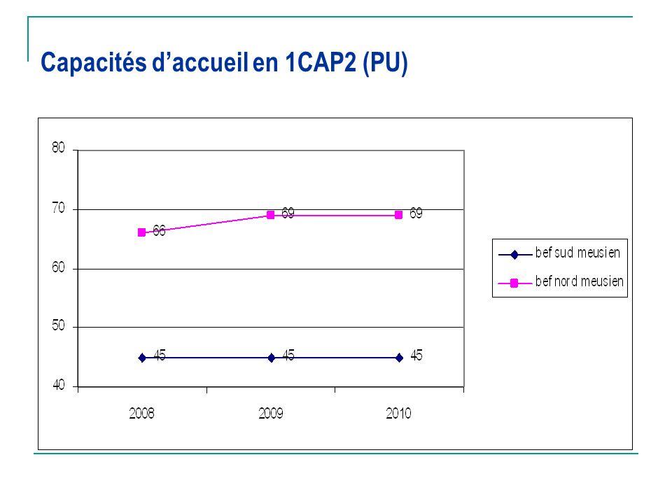 Capacités d'accueil en 1CAP2 (PU)