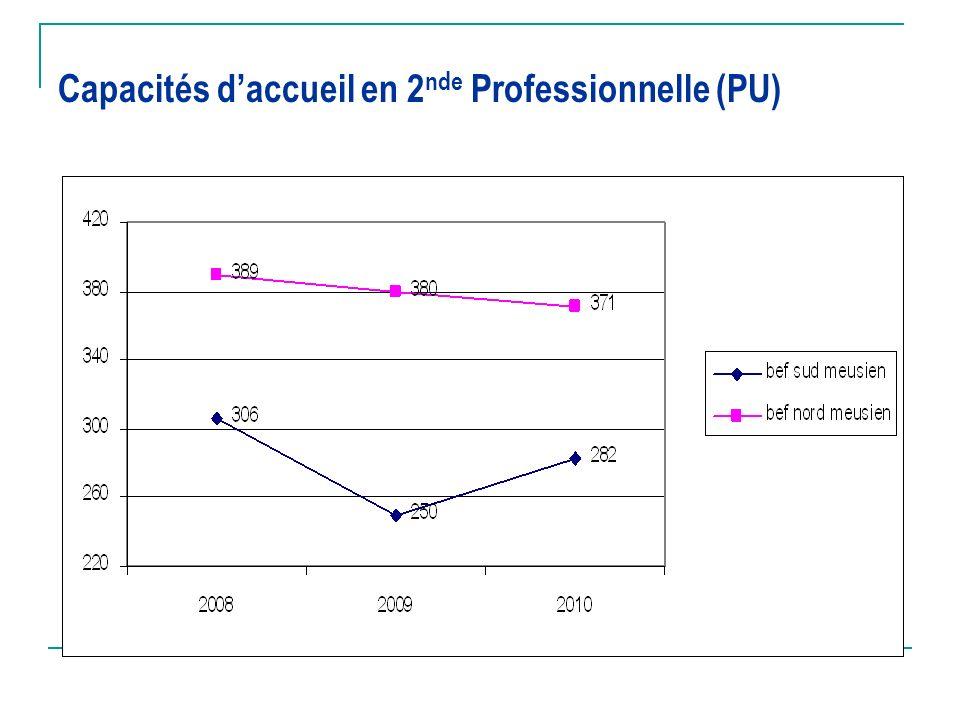 Capacités d'accueil en 2nde Professionnelle (PU)