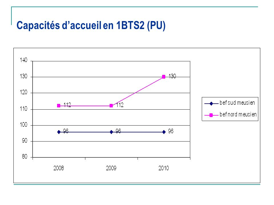 Capacités d'accueil en 1BTS2 (PU)
