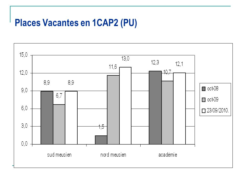 Places Vacantes en 1CAP2 (PU)
