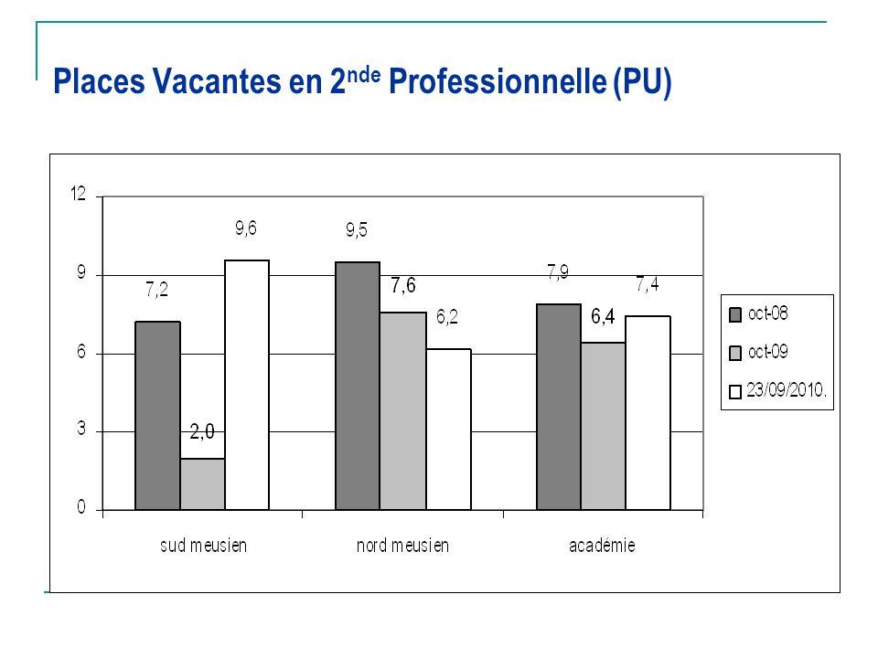 Places Vacantes en 2nde Professionnelle (PU)