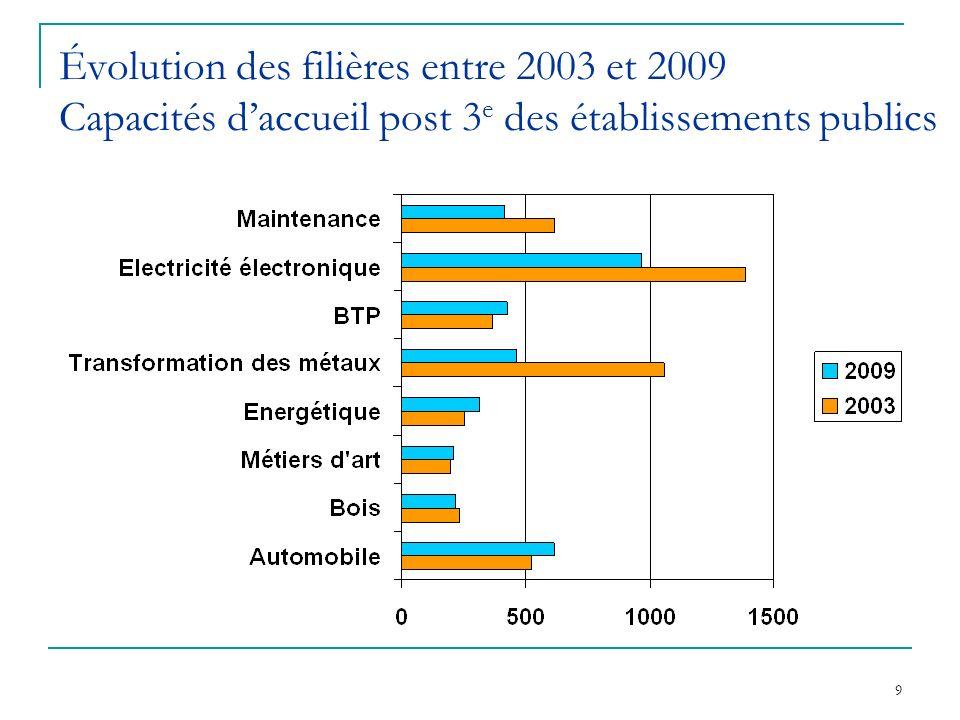 Évolution des filières entre 2003 et 2009 Capacités d'accueil post 3e des établissements publics