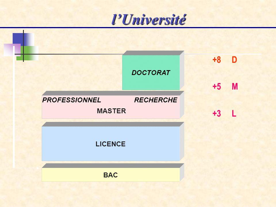 l'Université +8 D +5 M +3 L DOCTORAT PROFESSIONNEL RECHERCHE MASTER