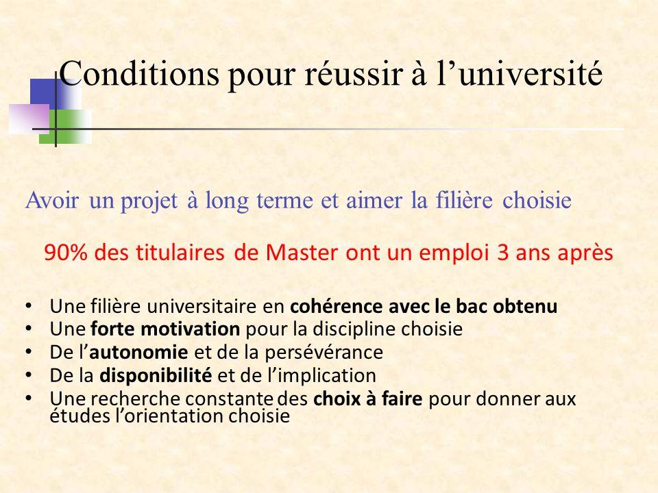 Conditions pour réussir à l'université