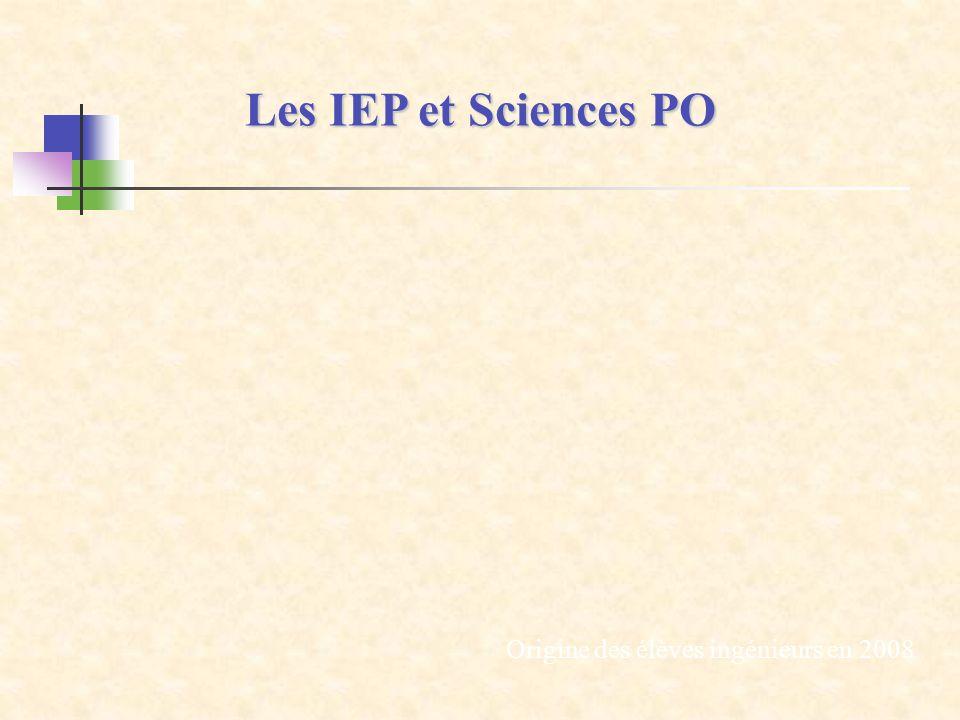 Les IEP et Sciences PO Origine des élèves ingénieurs en 2008 36