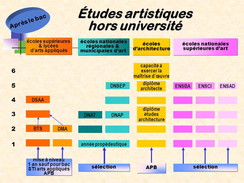 Études artistiques hors université