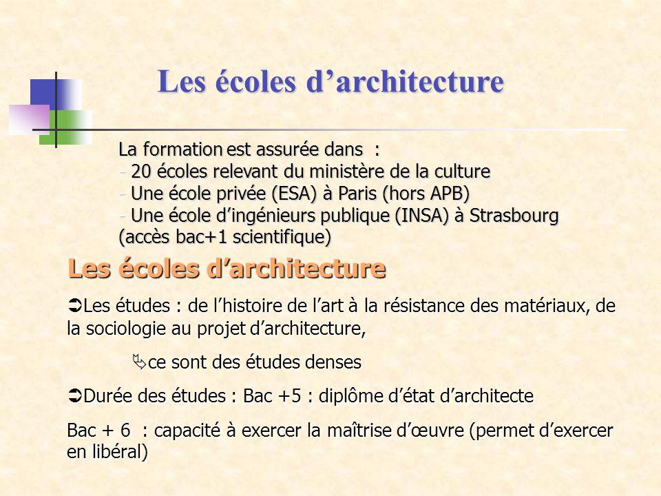 Les écoles d'architecture