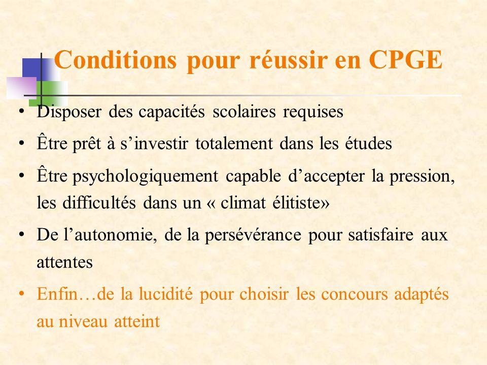Conditions pour réussir en CPGE