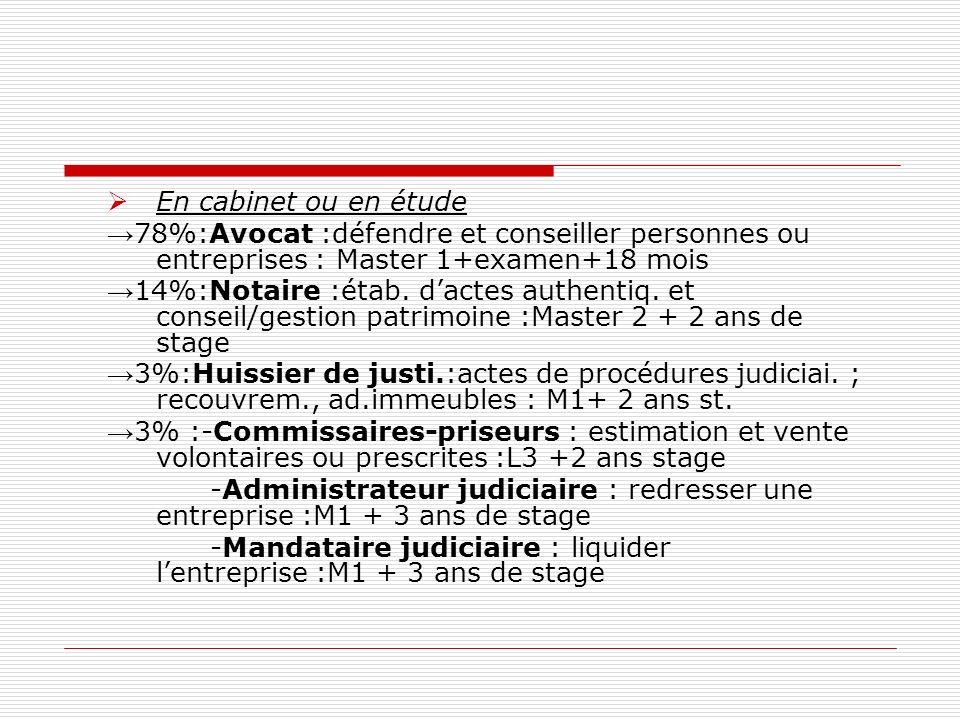 En cabinet ou en étude→78%:Avocat :défendre et conseiller personnes ou entreprises : Master 1+examen+18 mois.