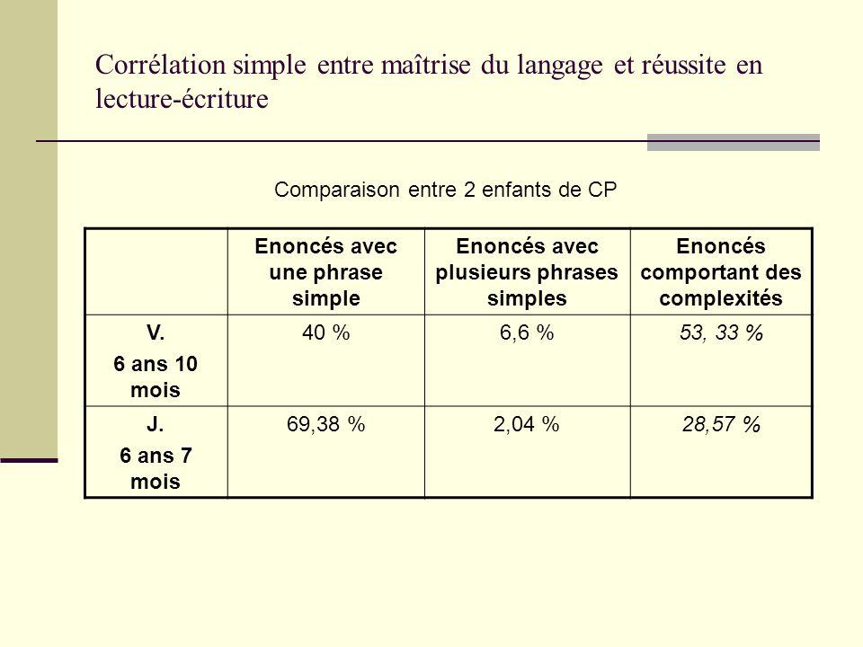 Corrélation simple entre maîtrise du langage et réussite en lecture-écriture