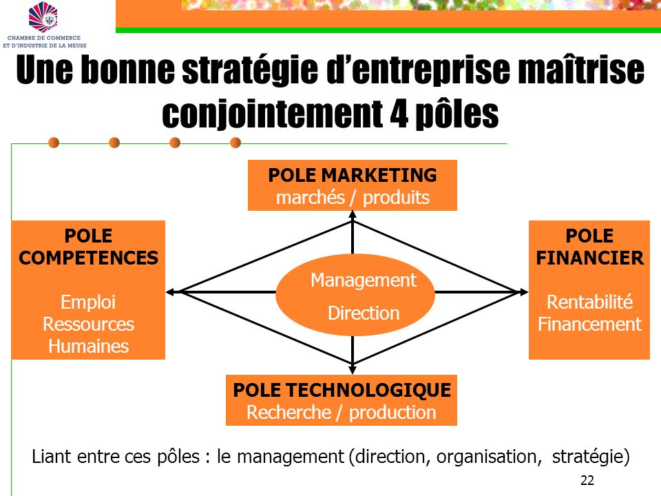 Une bonne stratégie d'entreprise maîtrise conjointement 4 pôles