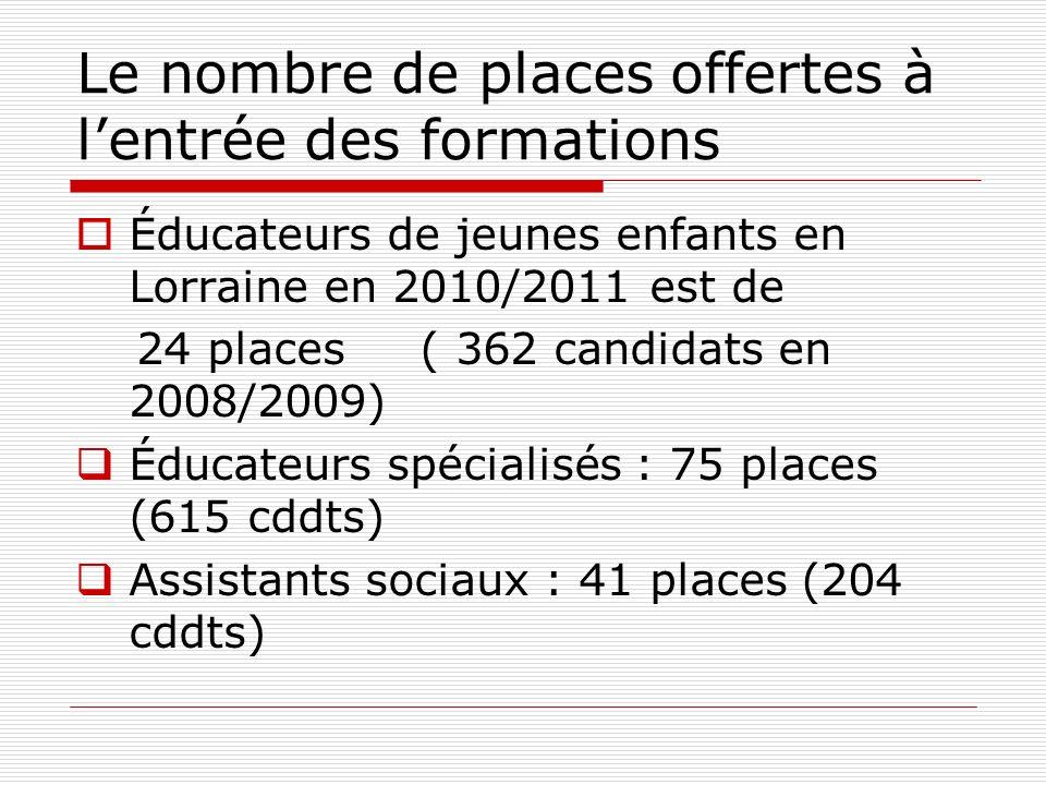 Le nombre de places offertes à l'entrée des formations