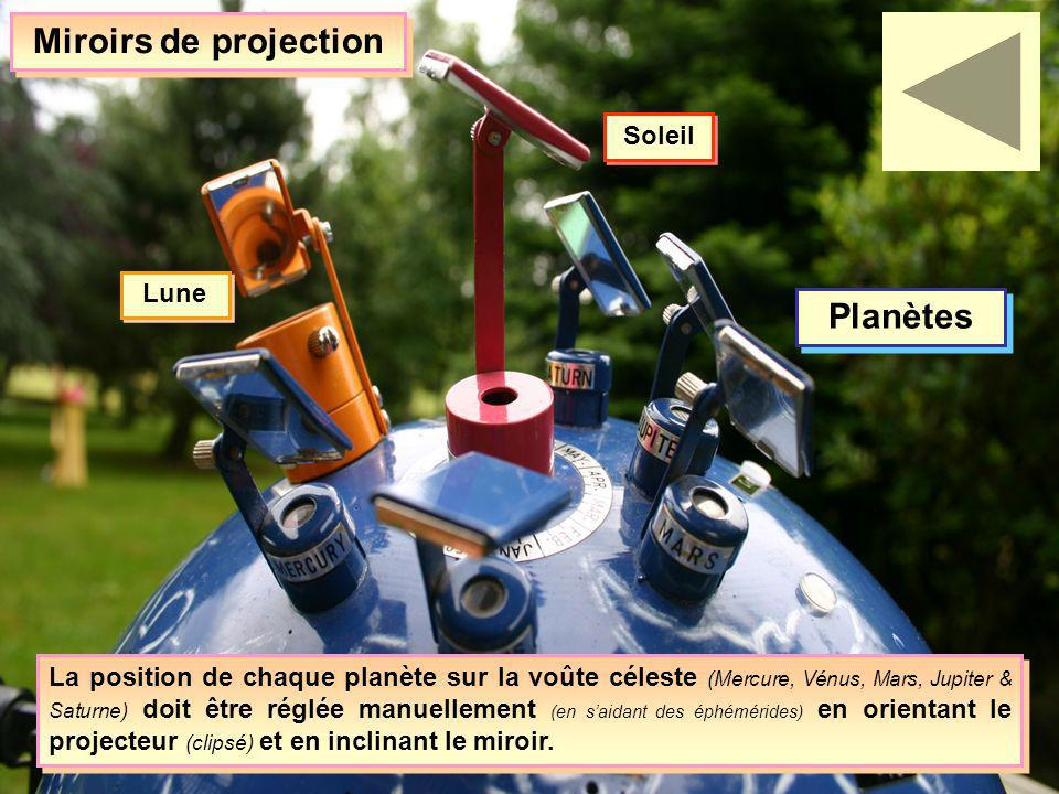 Miroirs de projection Planètes