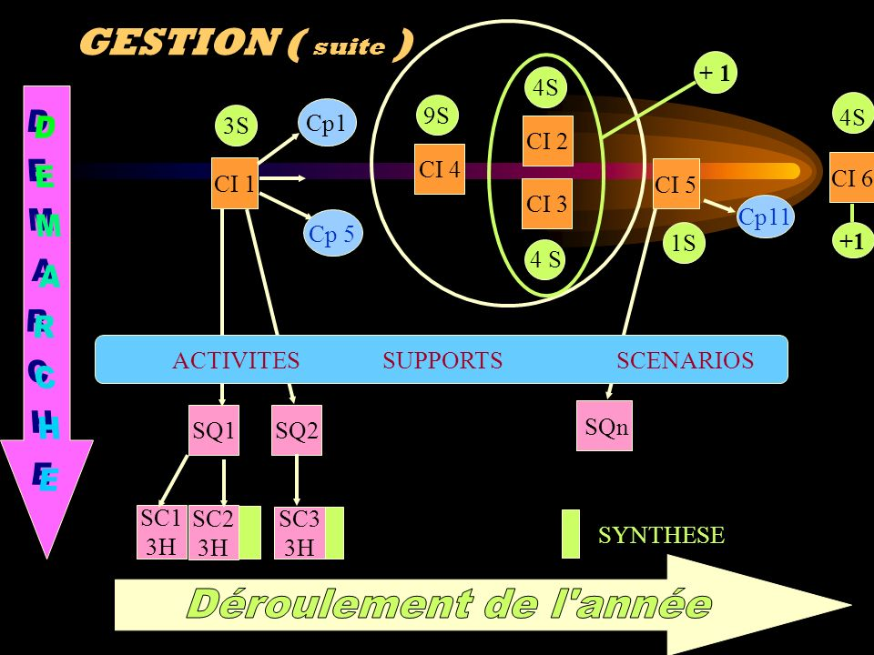 GESTION ( suite ) + 1 4S Cp1 9S 4S 3S CI 2 CI 4 CI 6 CI 1 CI 5 CI 3