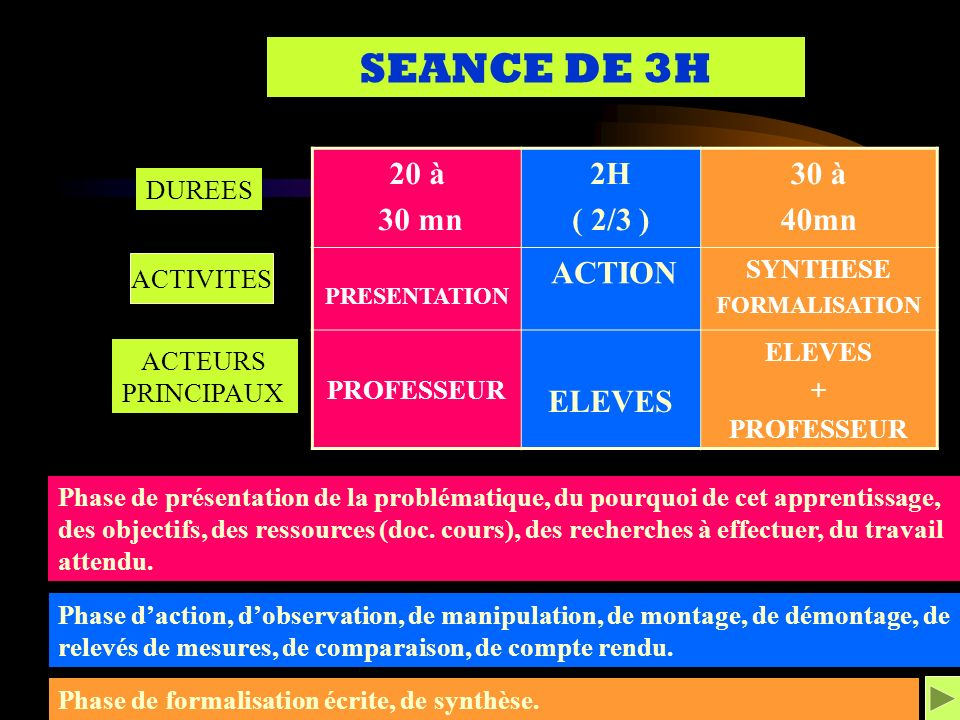 SEANCE DE 3H 20 à 30 mn 2H ( 2/3 ) 30 à 40mn ELEVES SYNTHESE