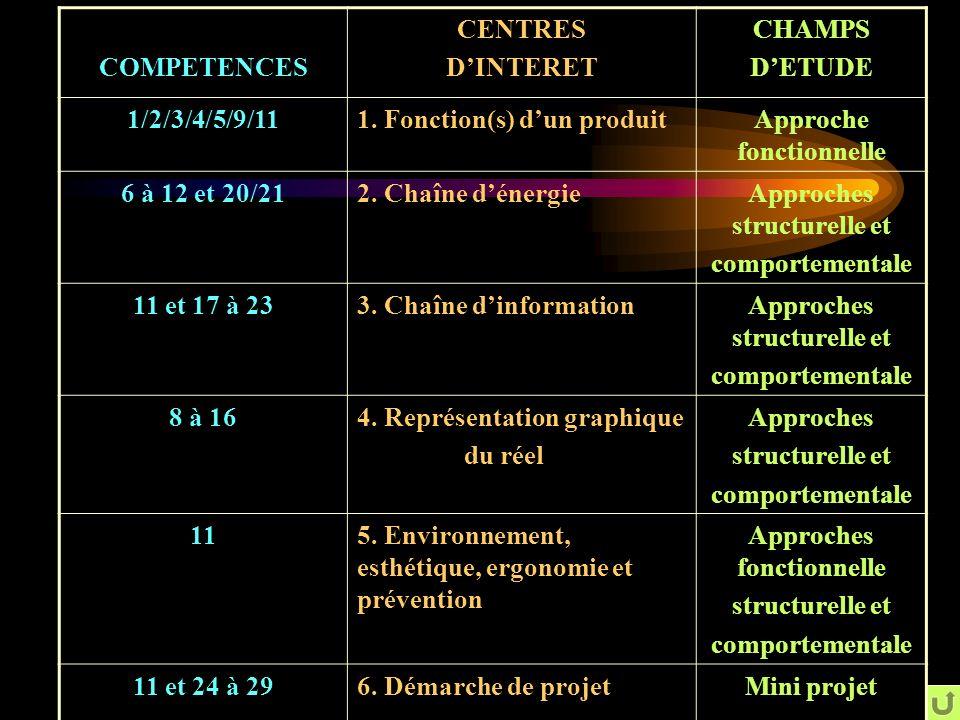 1. Fonction(s) d'un produit Approche fonctionnelle 6 à 12 et 20/21