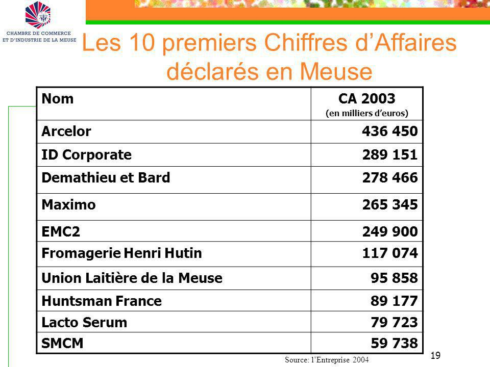 Les 10 premiers Chiffres d'Affaires déclarés en Meuse